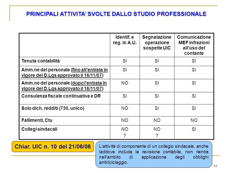 PRINCIPALI ATTIVITA' SVOLTE DALLO STUDIO PROFESSIONALE