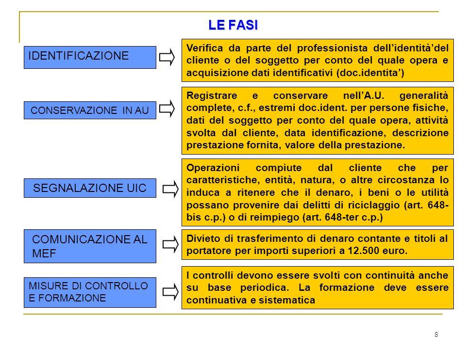 LE FASI IDENTIFICAZIONE SEGNALAZIONE UIC COMUNICAZIONE AL MEF