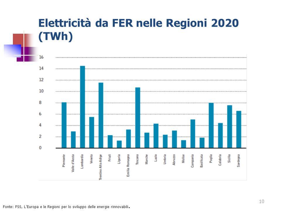 Elettricità da FER nelle Regioni 2020 (TWh)