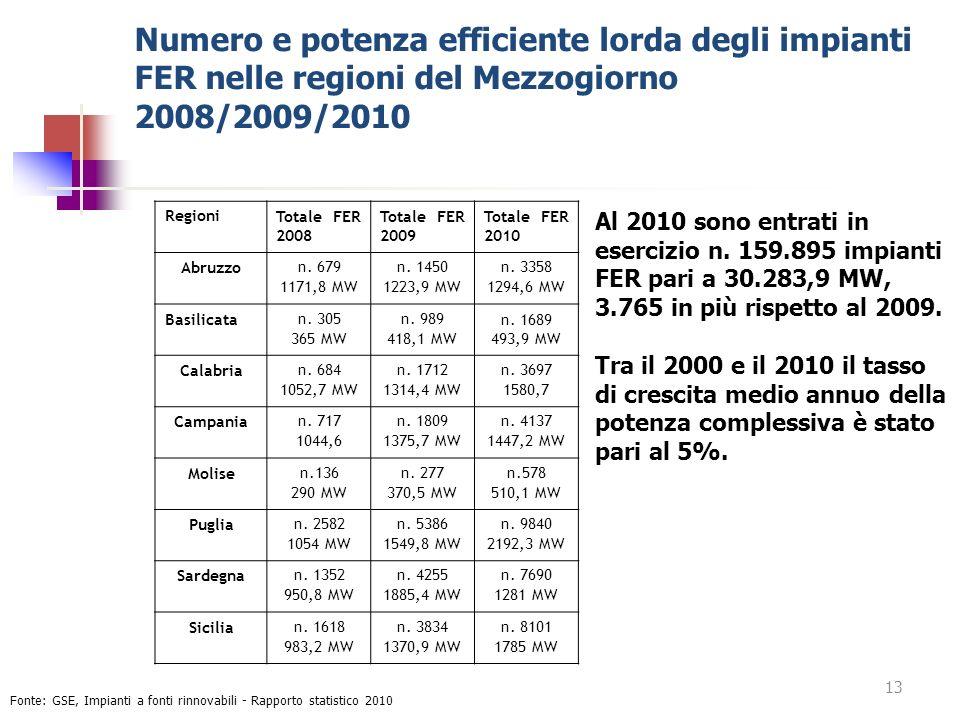 Numero e potenza efficiente lorda degli impianti FER nelle regioni del Mezzogiorno 2008/2009/2010