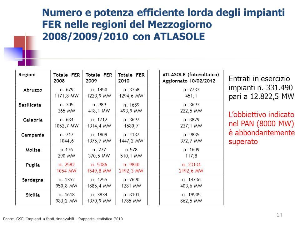 Numero e potenza efficiente lorda degli impianti FER nelle regioni del Mezzogiorno 2008/2009/2010 con ATLASOLE