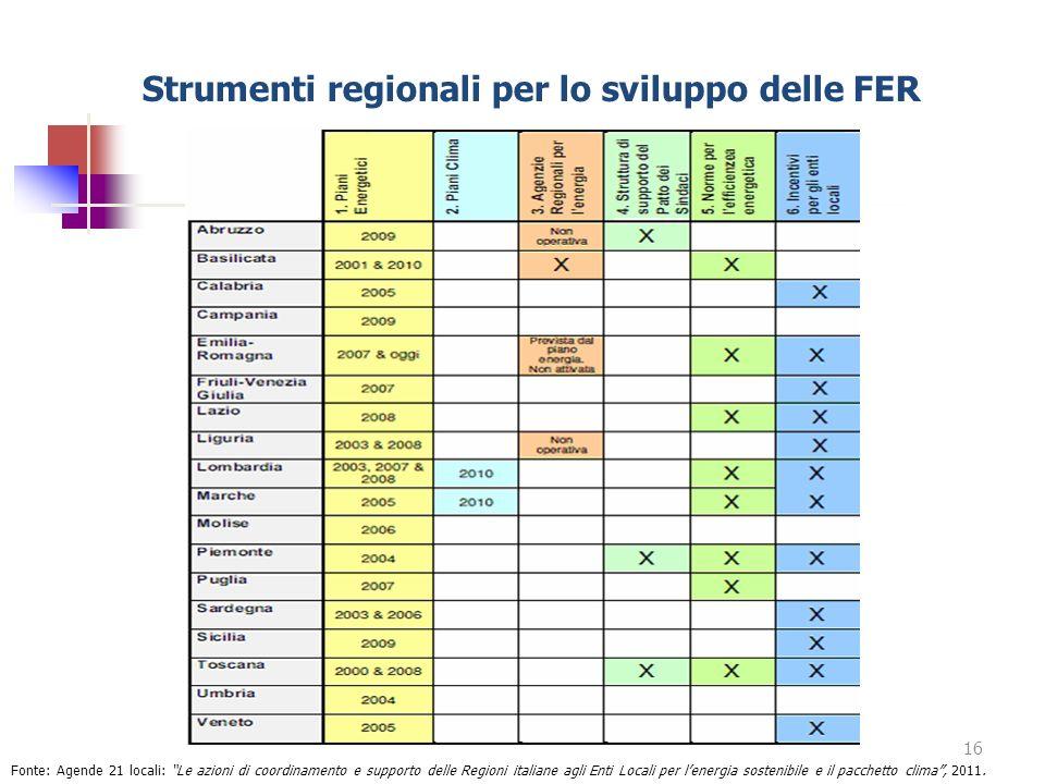 Strumenti regionali per lo sviluppo delle FER