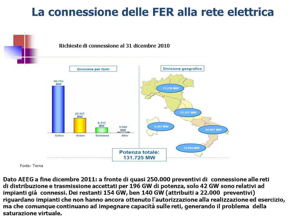 La connessione delle FER alla rete elettrica
