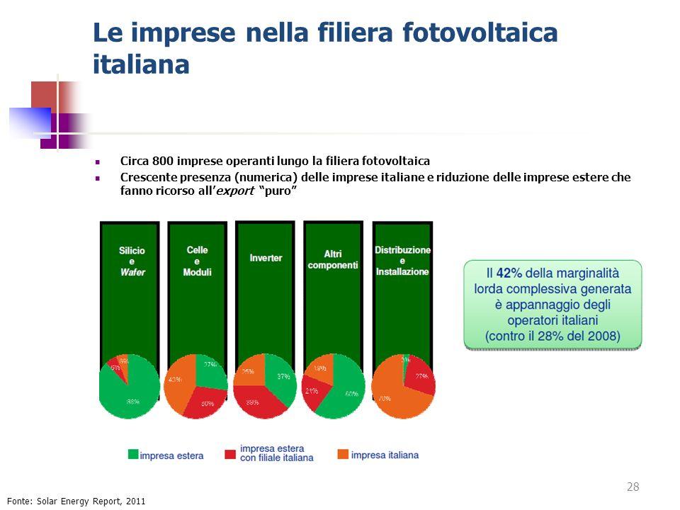 Le imprese nella filiera fotovoltaica italiana