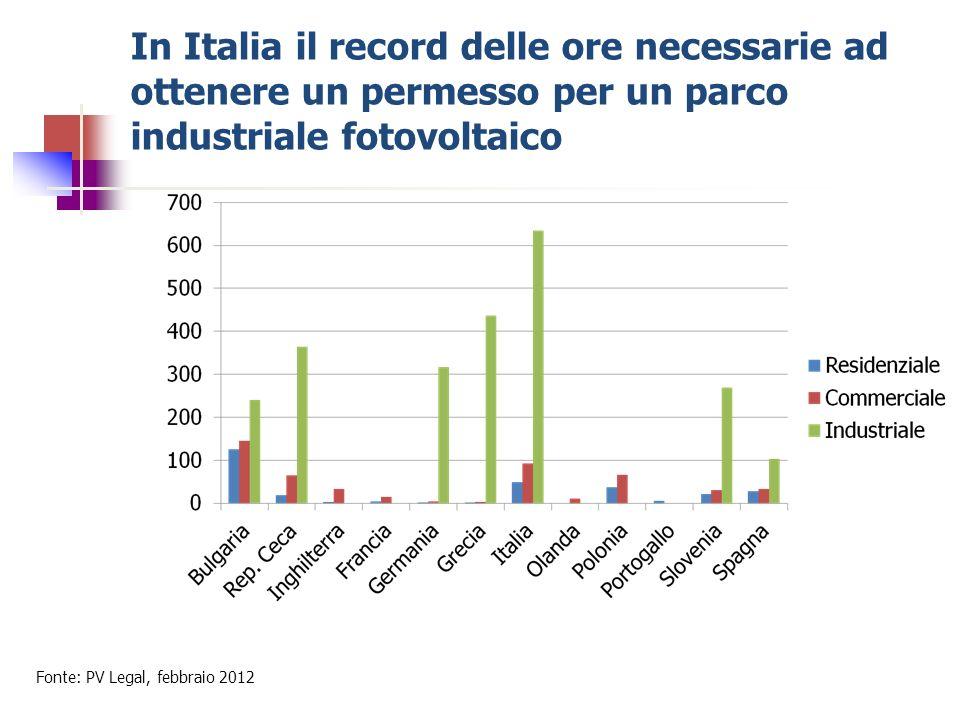 In Italia il record delle ore necessarie ad ottenere un permesso per un parco industriale fotovoltaico
