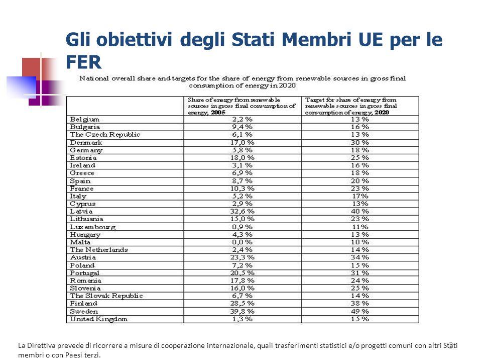 Gli obiettivi degli Stati Membri UE per le FER