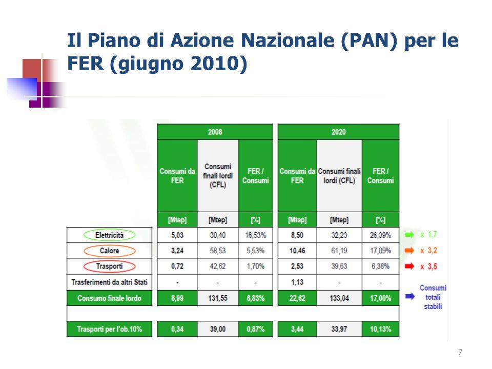 Il Piano di Azione Nazionale (PAN) per le FER (giugno 2010)