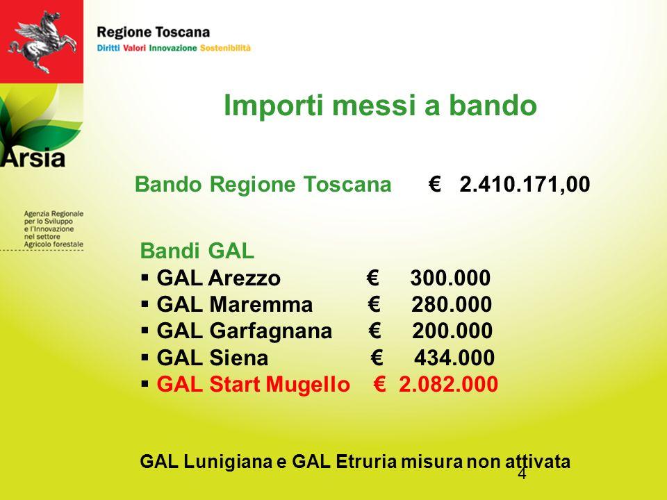 Importi messi a bando Bando Regione Toscana € 2.410.171,00 Bandi GAL