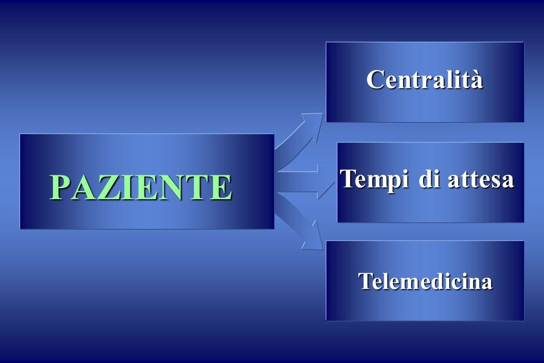Centralità PAZIENTE Tempi di attesa Telemedicina