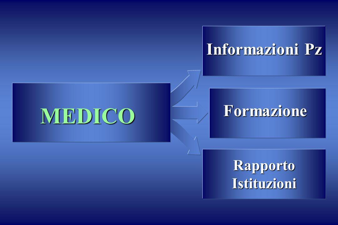 Informazioni Pz MEDICO Formazione Rapporto Istituzioni