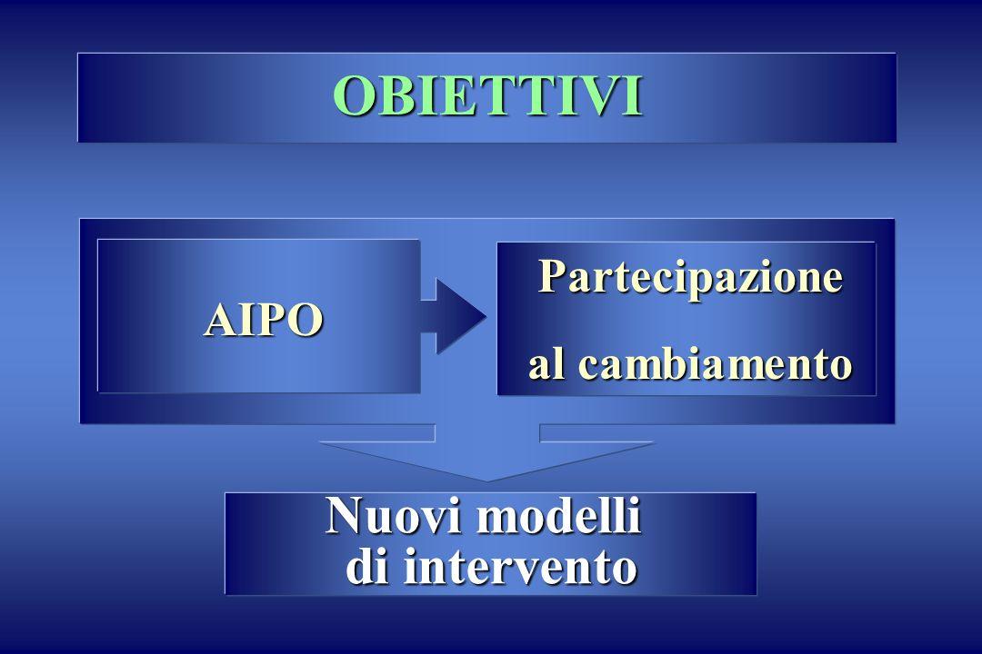 OBIETTIVI Nuovi modelli di intervento Partecipazione al cambiamento