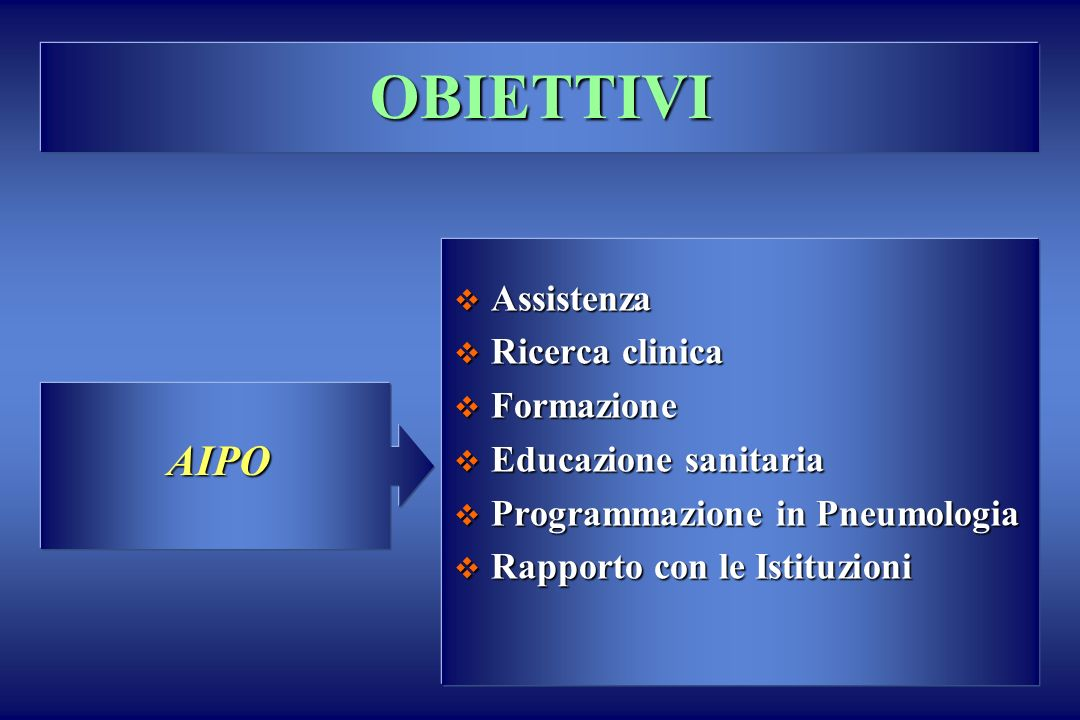 OBIETTIVI AIPO Assistenza Ricerca clinica Formazione