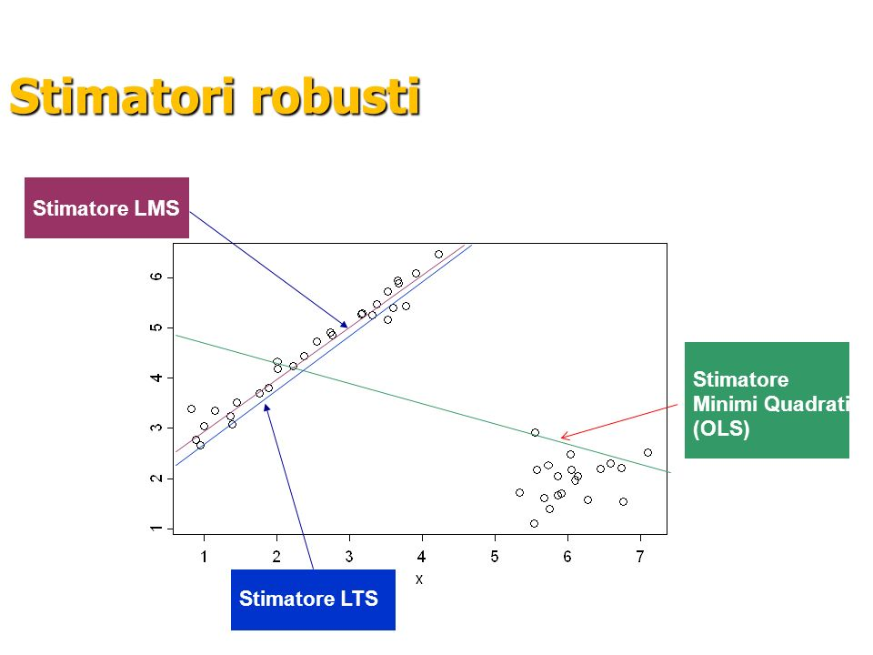 Stimatori robusti Stimatore LMS Stimatore Minimi Quadrati (OLS)