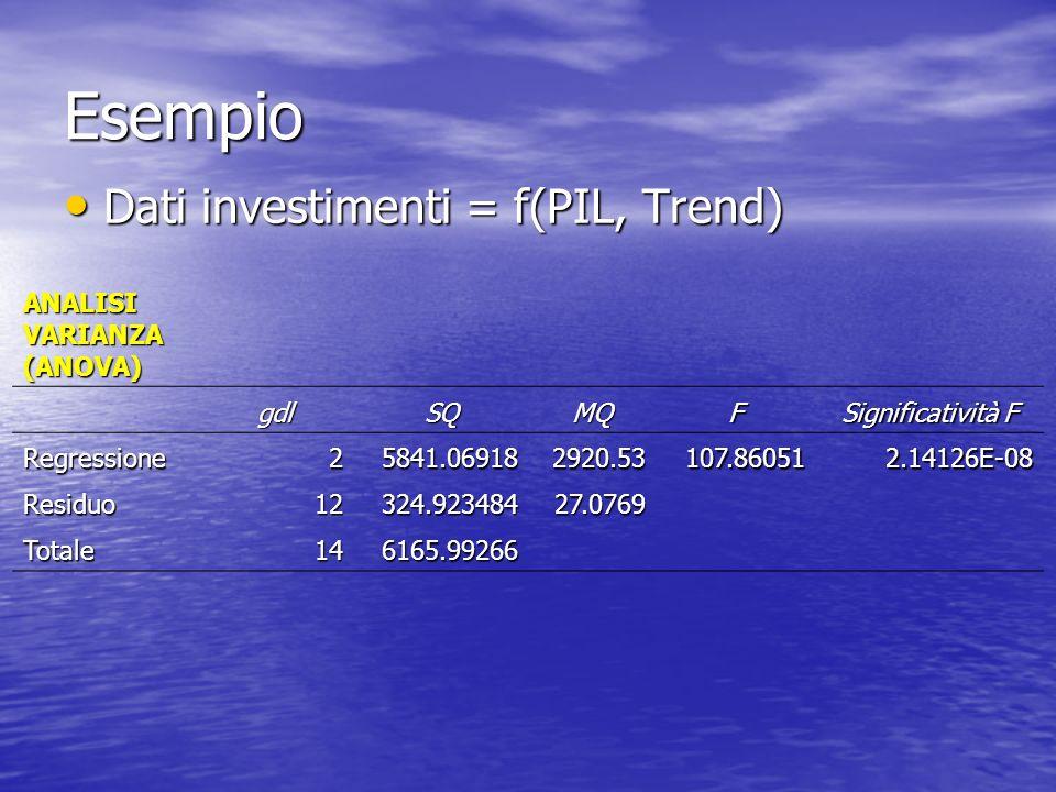 Esempio Dati investimenti = f(PIL, Trend) ANALISI VARIANZA (ANOVA) gdl