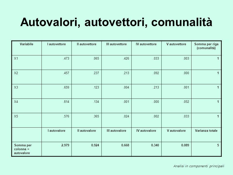 Autovalori, autovettori, comunalità