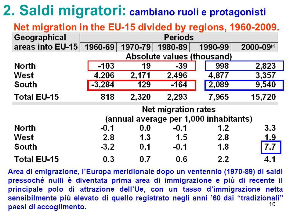 2. Saldi migratori: cambiano ruoli e protagonisti