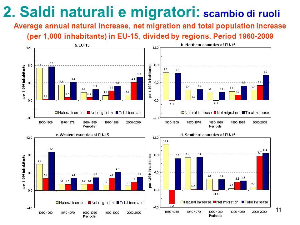 2. Saldi naturali e migratori: scambio di ruoli