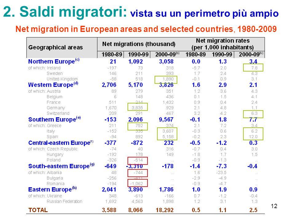 2. Saldi migratori: vista su un perimetro più ampio