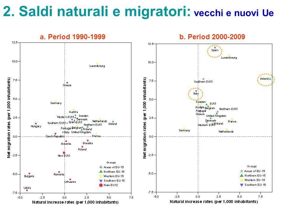 2. Saldi naturali e migratori: vecchi e nuovi Ue