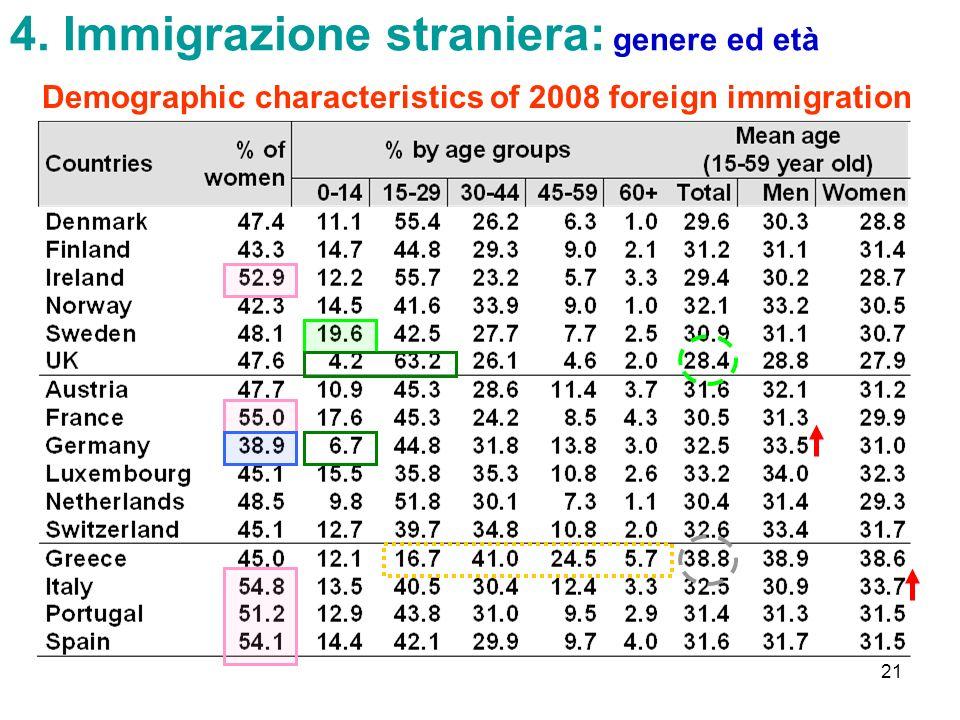 4. Immigrazione straniera: genere ed età