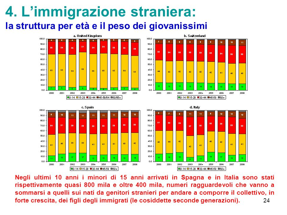 4. L'immigrazione straniera: la struttura per età e il peso dei giovanissimi