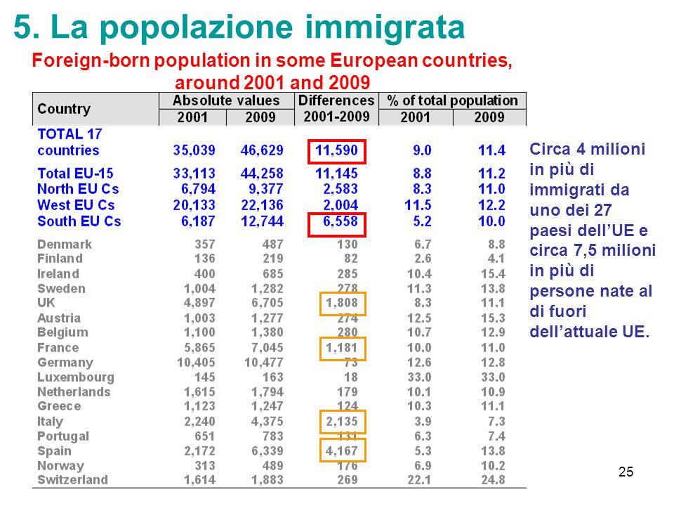 5. La popolazione immigrata