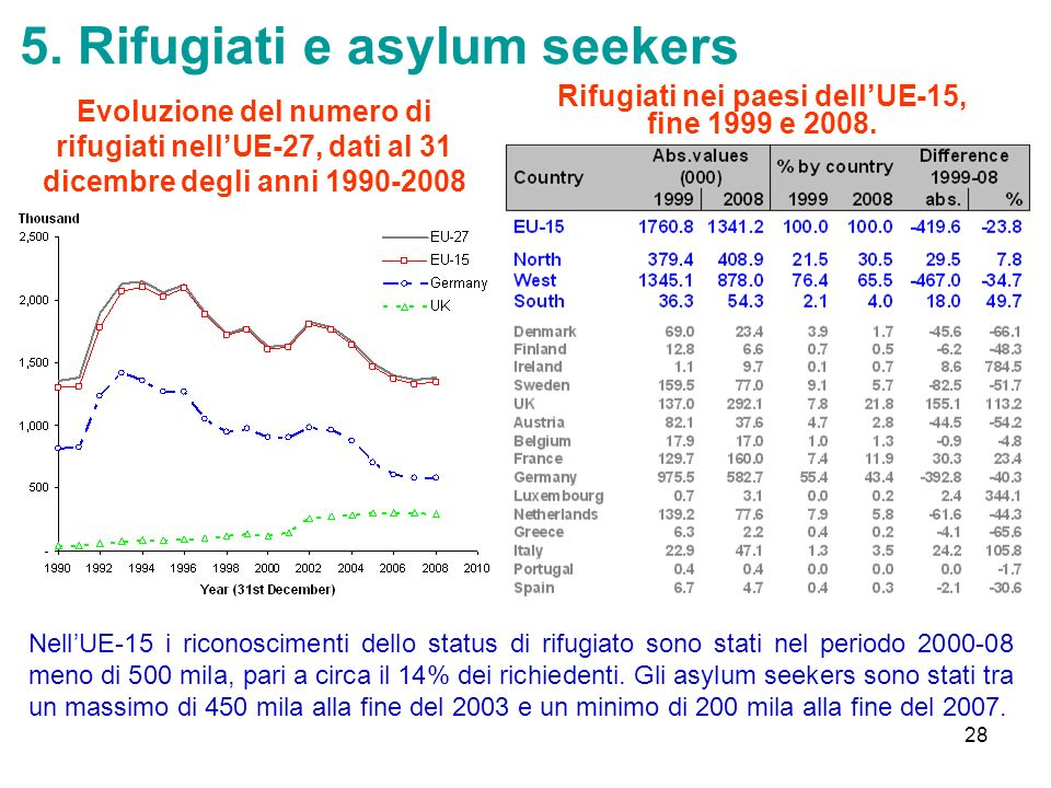 5. Rifugiati e asylum seekers