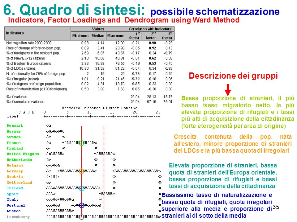 6. Quadro di sintesi: possibile schematizzazione
