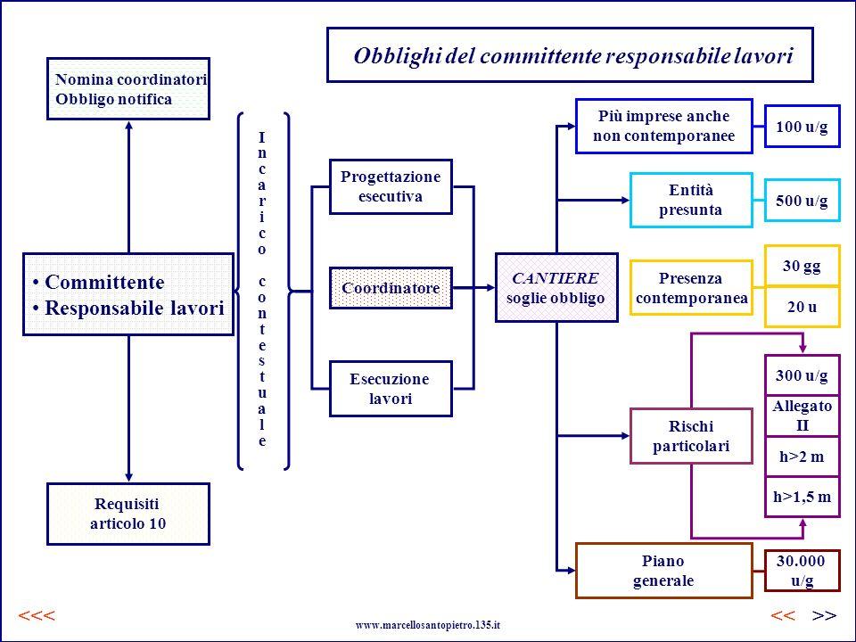 Obblighi del committente responsabile lavori