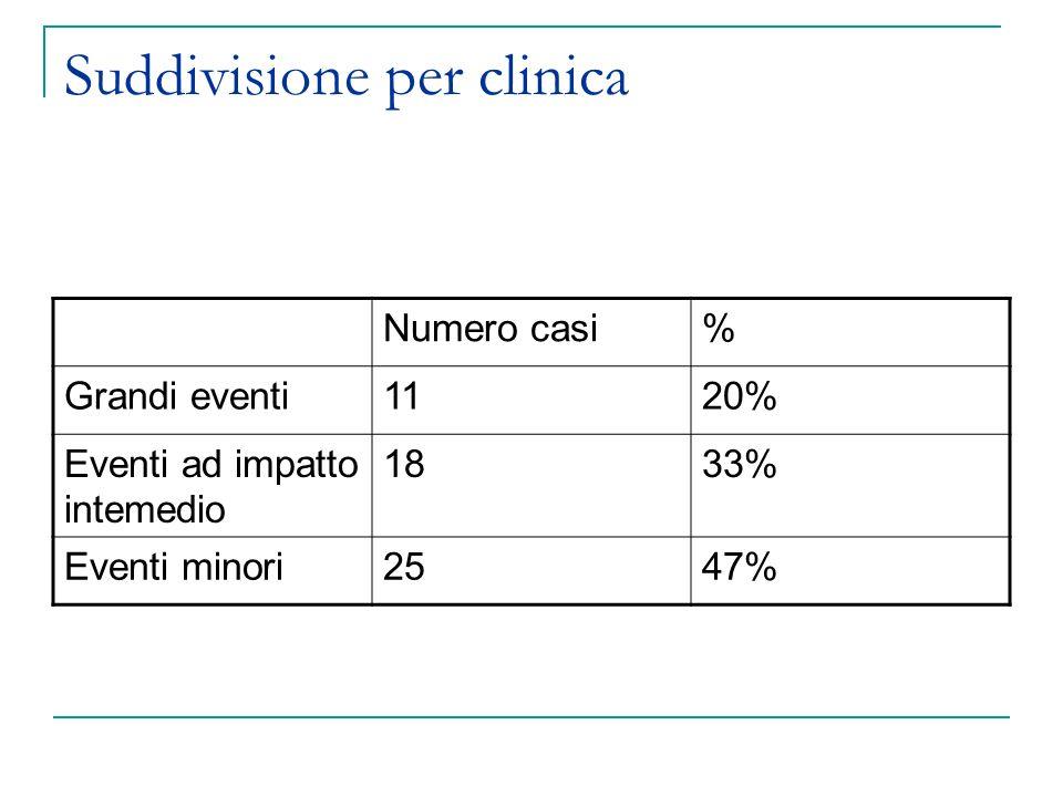 Suddivisione per clinica