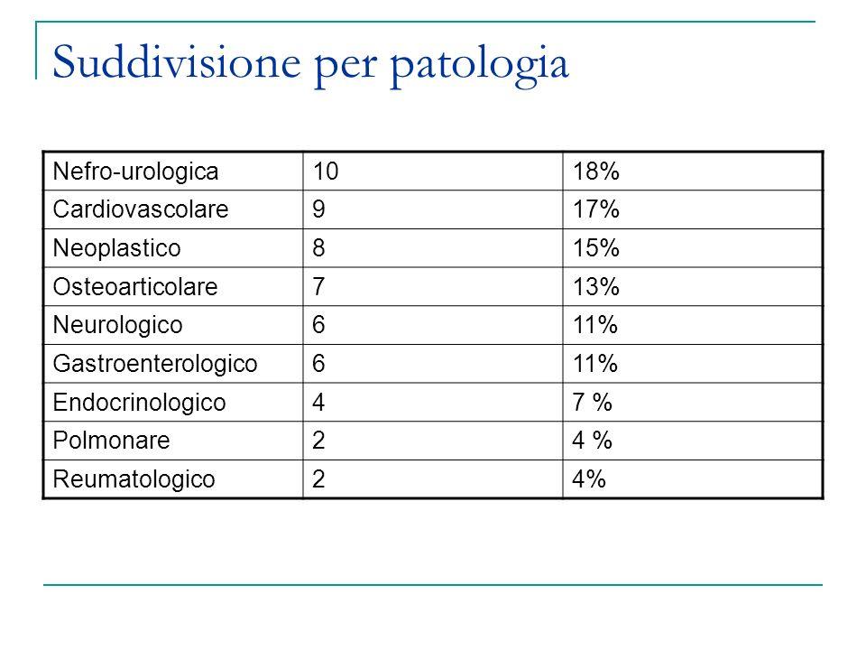 Suddivisione per patologia