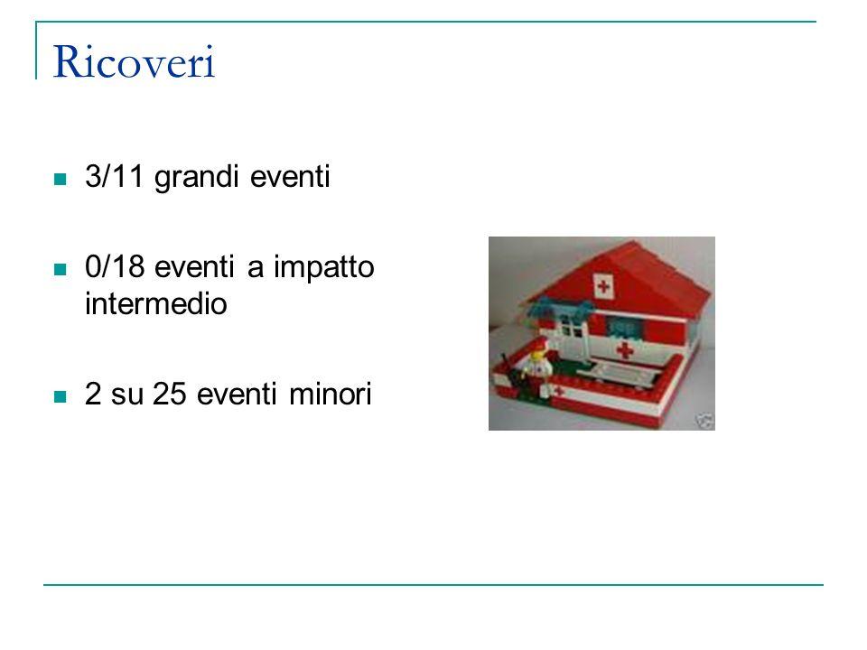 Ricoveri 3/11 grandi eventi 0/18 eventi a impatto intermedio
