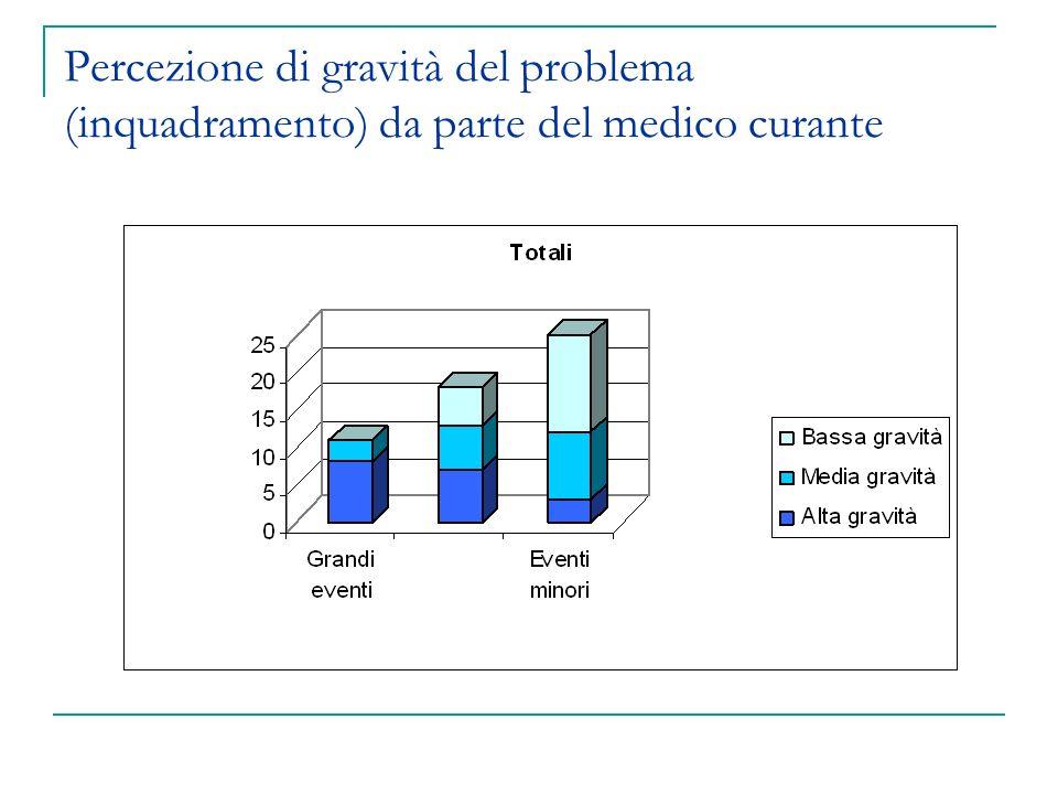 Percezione di gravità del problema (inquadramento) da parte del medico curante