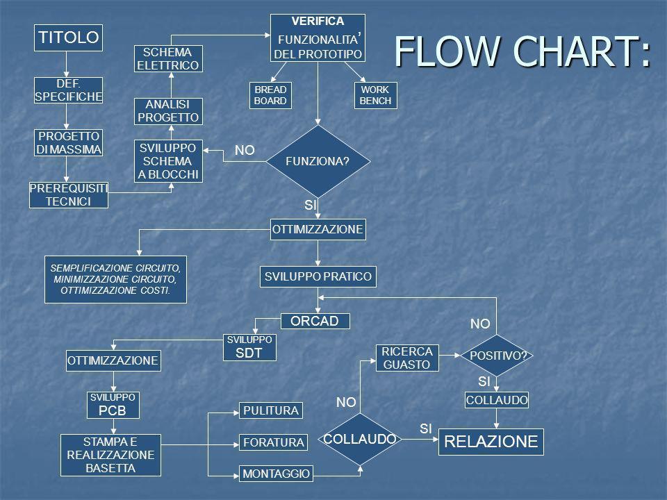 FLOW CHART: TITOLO RELAZIONE NO SI ORCAD NO SDT SI PCB COLLAUDO SI
