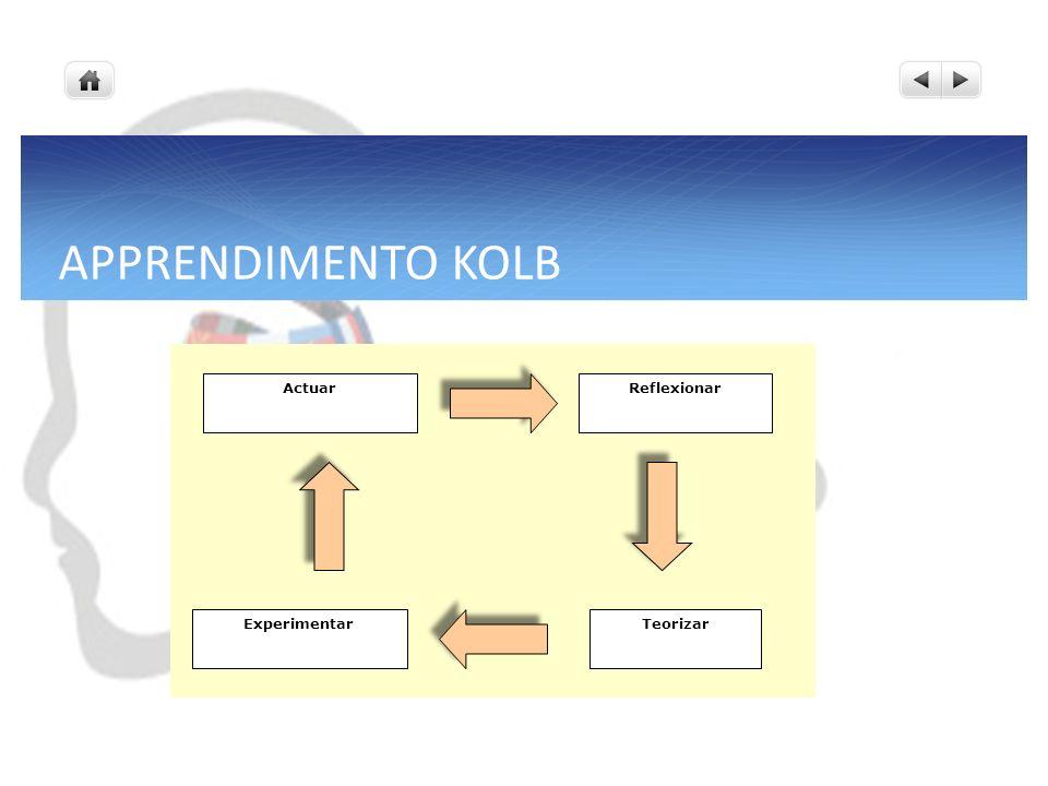 APPRENDIMENTO KOLB Actuar Reflexionar Teorizar Experimentar