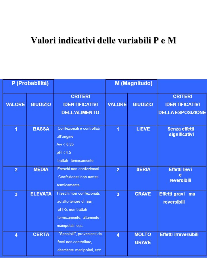 Valori indicativi delle variabili P e M