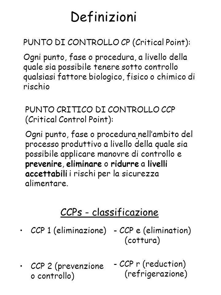 CCPs - classificazione