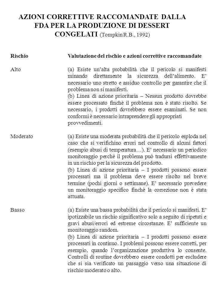 AZIONI CORRETTIVE RACCOMANDATE DALLA FDA PER LA PRODUZIONE DI DESSERT CONGELATI (Tompkin R.B., 1992)
