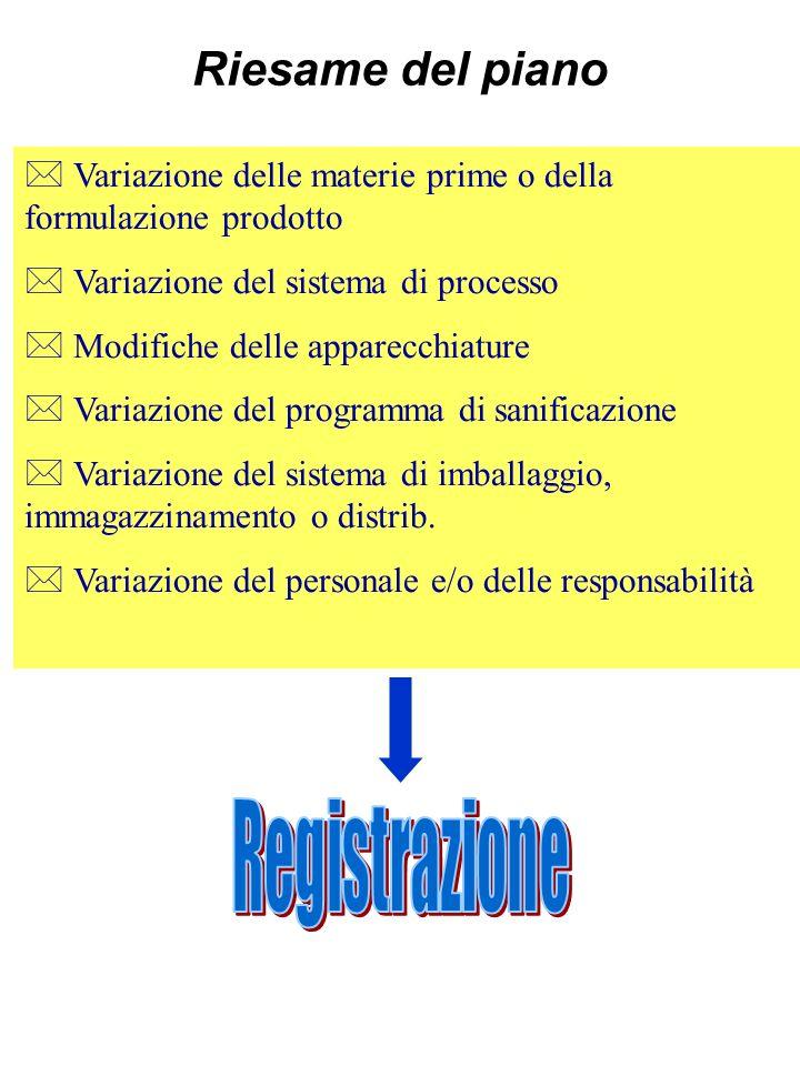 Riesame del piano  Variazione delle materie prime o della formulazione prodotto.  Variazione del sistema di processo.