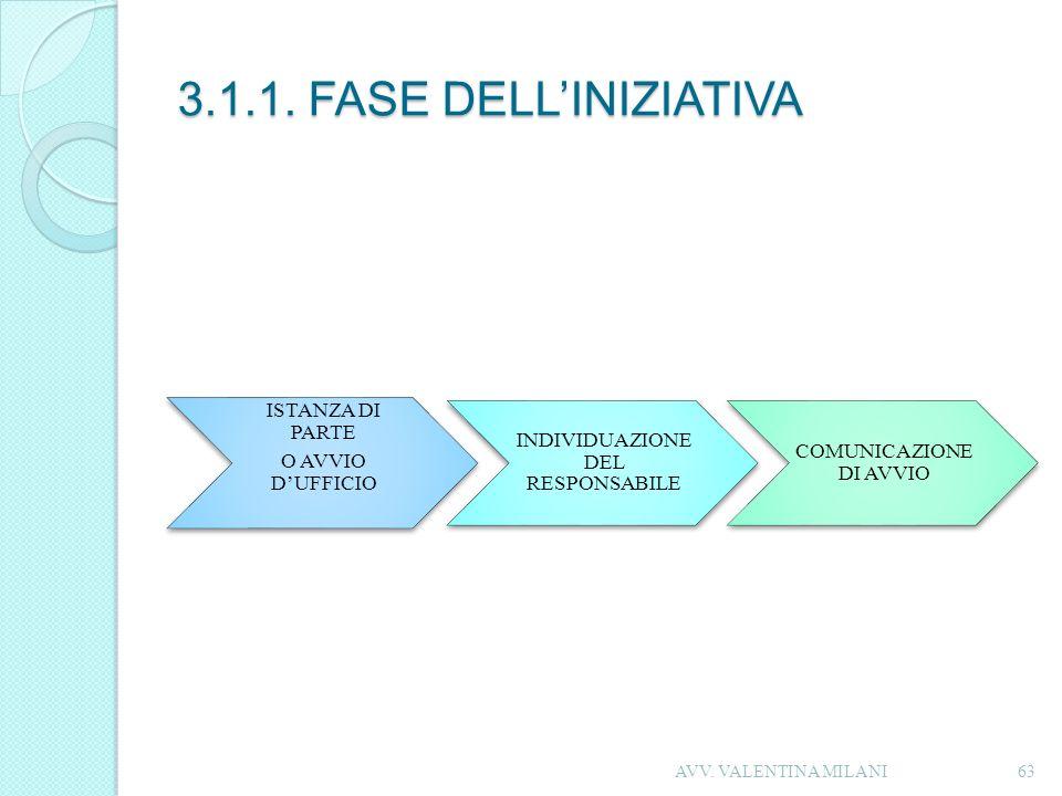 3.1.1. FASE DELL'INIZIATIVA AVV. VALENTINA MILANI O AVVIO D'UFFICIO