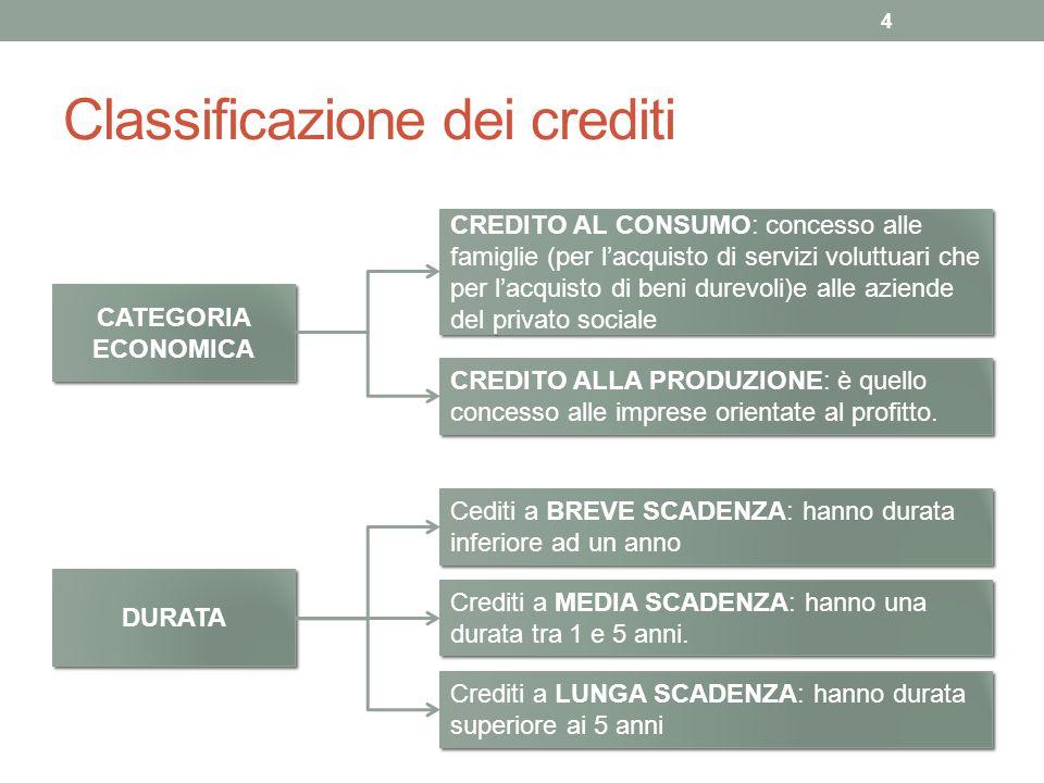 Classificazione dei crediti