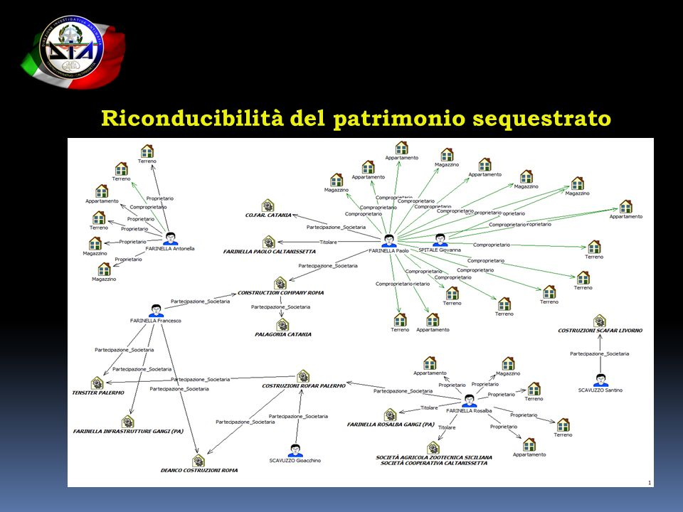 Riconducibilità del patrimonio sequestrato
