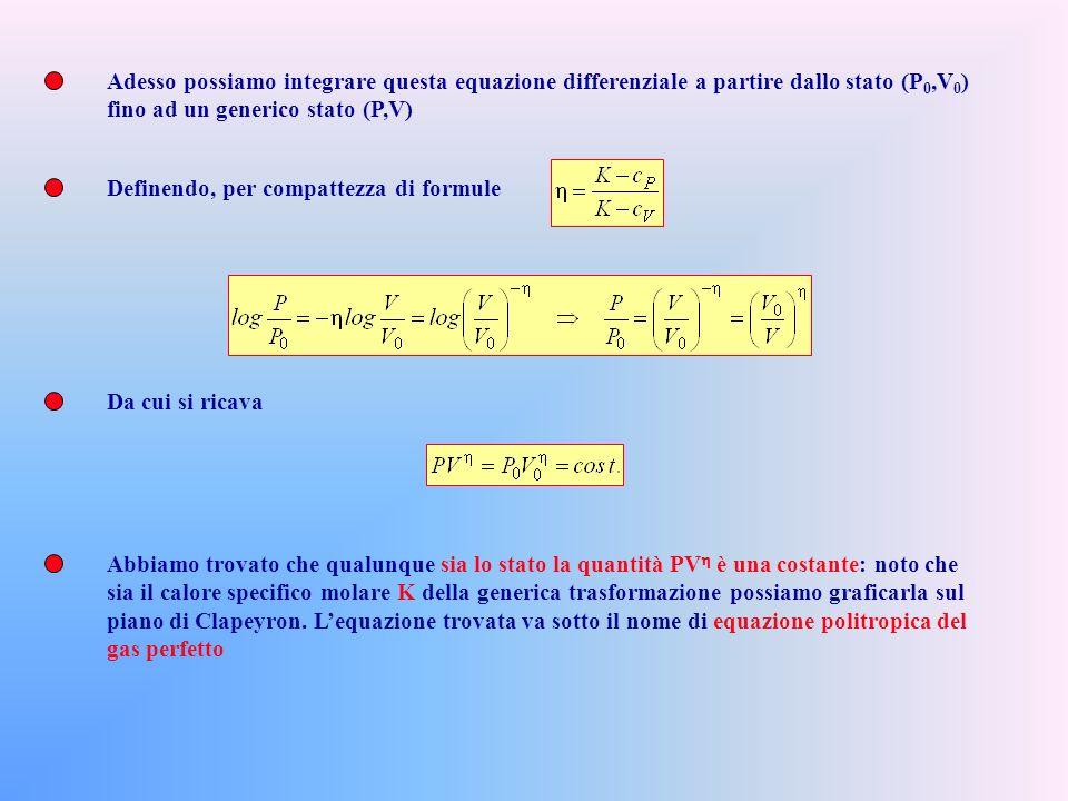 Adesso possiamo integrare questa equazione differenziale a partire dallo stato (P0,V0)