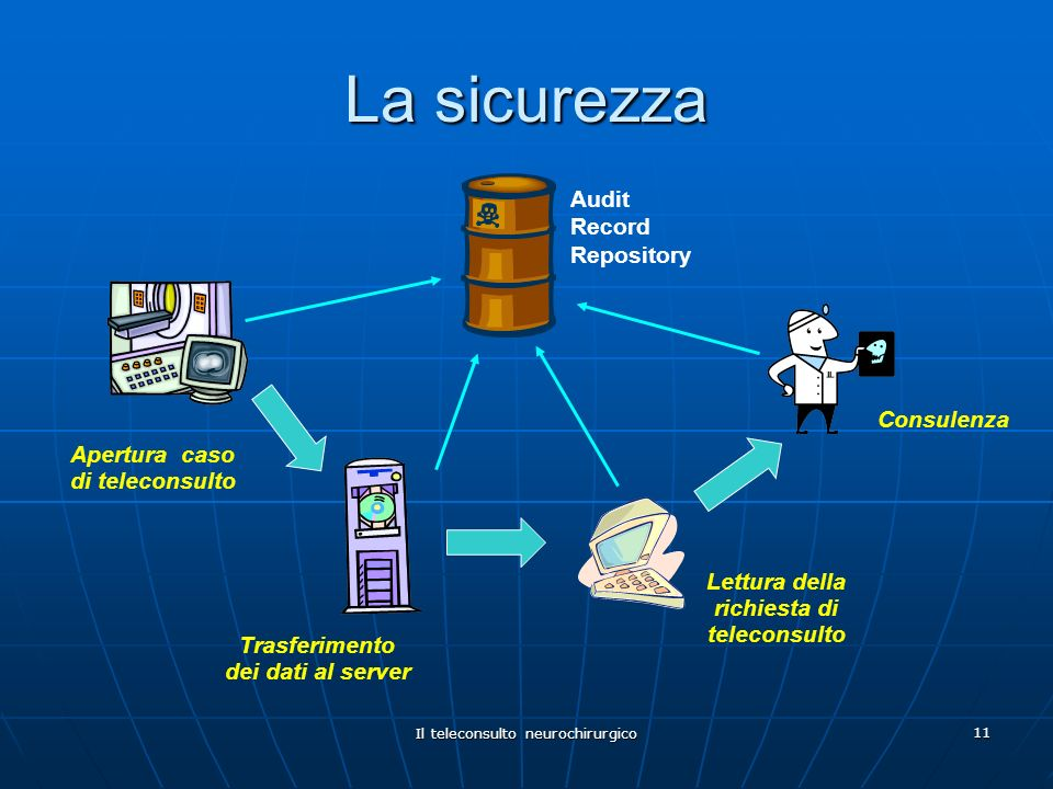 La sicurezza Audit Record Repository Consulenza