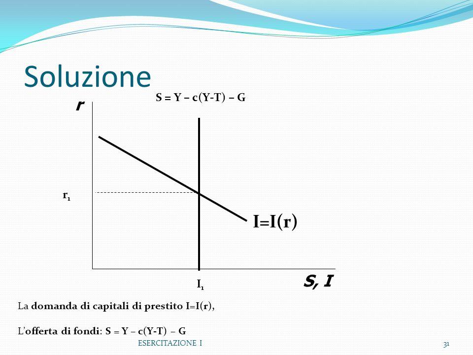 Soluzione I=I(r) r S, I S = Y – c(Y-T) – G r1 I1