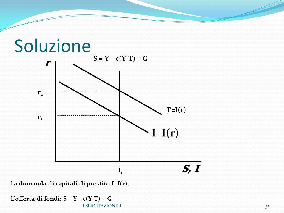 Soluzione I=I(r) r S, I S = Y – c(Y-T) – G r2 I'=I(r) r1 I1