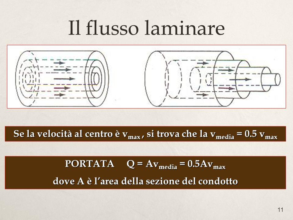 Il flusso laminare Se la velocità al centro è vmax , si trova che la vmedia = 0.5 vmax. PORTATA Q = Avmedia = 0.5Avmax.
