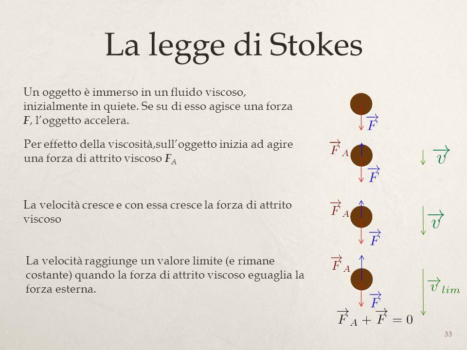 La legge di Stokes Un oggetto è immerso in un fluido viscoso, inizialmente in quiete. Se su di esso agisce una forza F, l'oggetto accelera.