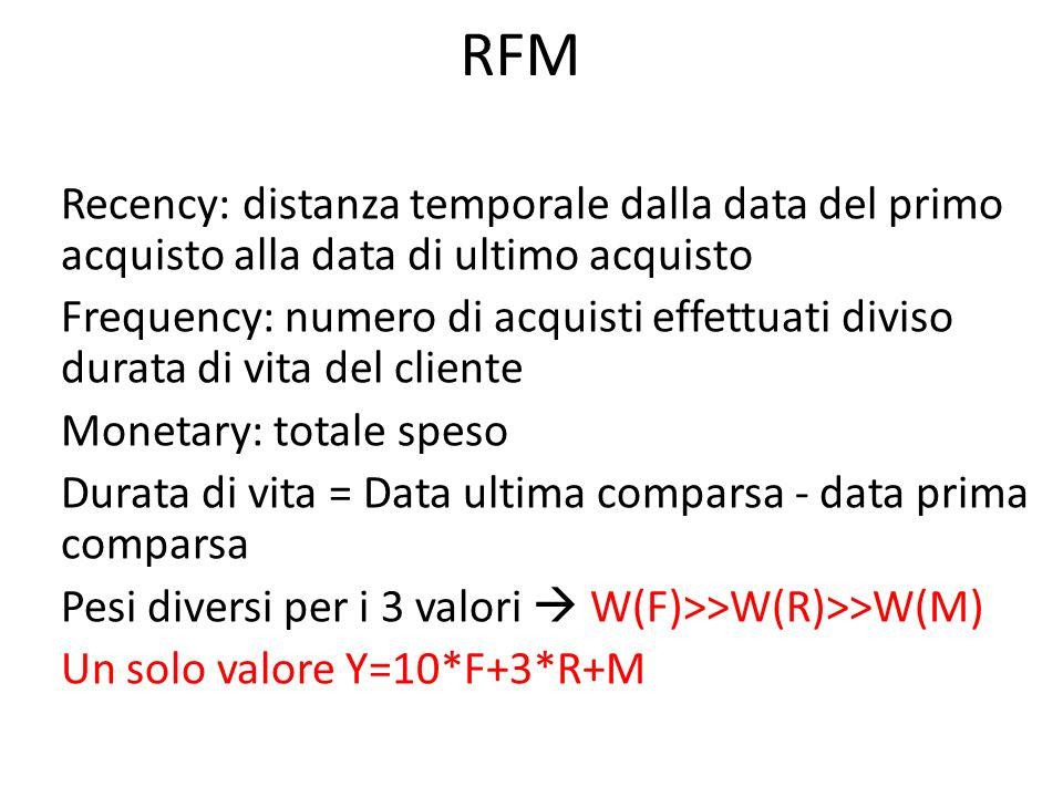 RFM Recency: distanza temporale dalla data del primo acquisto alla data di ultimo acquisto.