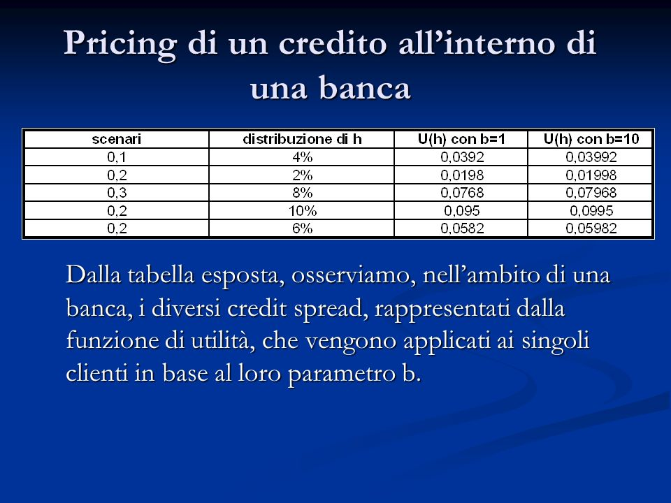 Pricing di un credito all'interno di una banca